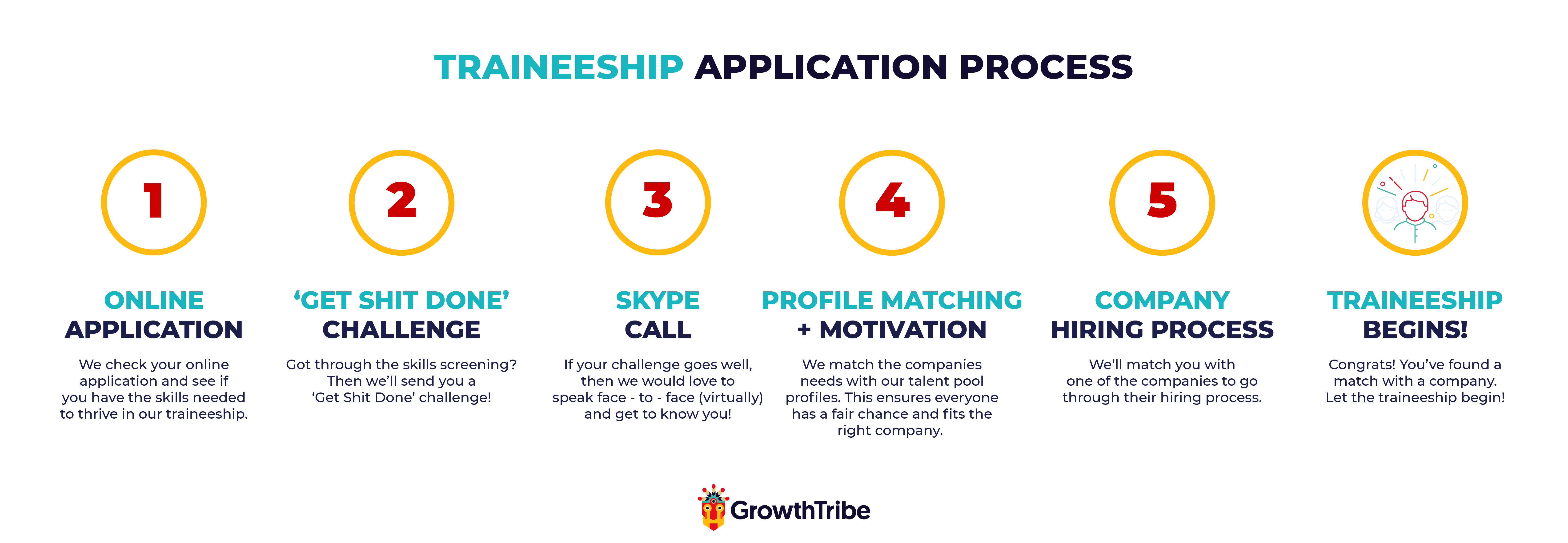 Traineeship application process overview